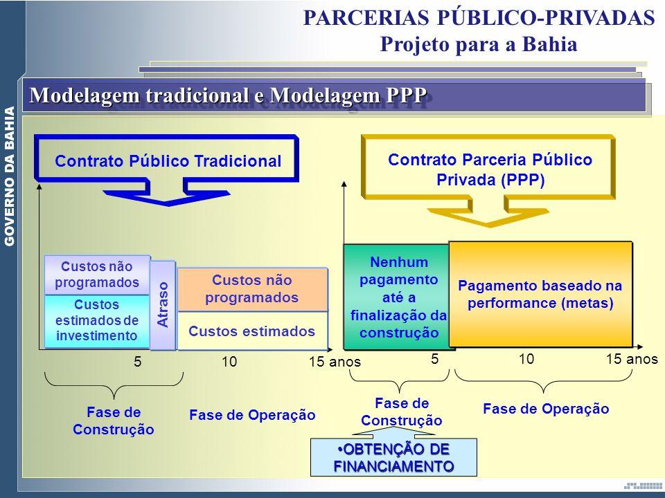 Modelagem tradicional e Modelagem PPP Custos estimados de investimento Custos não programados Atraso Custos estimados Custos não programados Fase de C