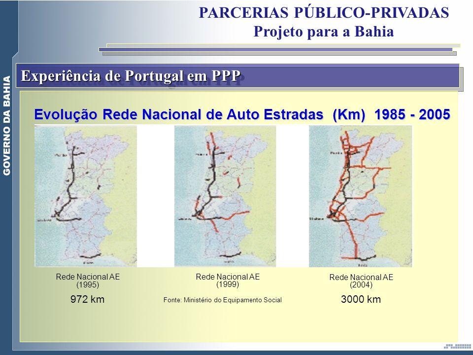 Experiência de Portugal em PPP PARCERIAS PÚBLICO-PRIVADAS Projeto para a Bahia Evolução Rede Nacional de Auto Estradas (Km) 1985 - 2005 Rede Nacional