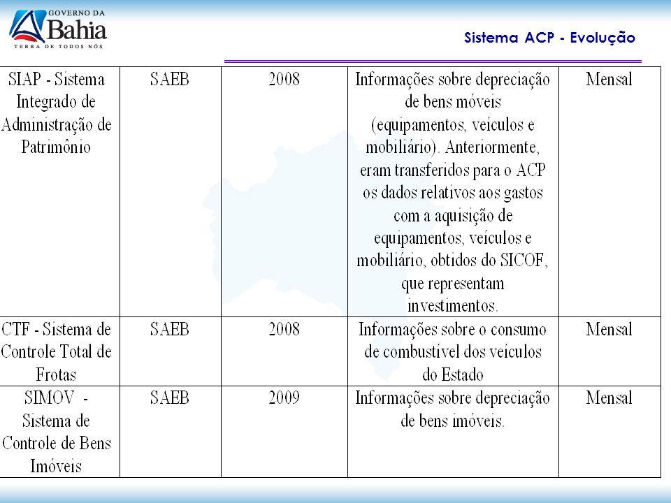 Sistema ACP - situação atual Exemplos de Efetivo Uso Gerencial: Secretaria de Saúde: Parâmetros para definição de critérios da PPP do Hospital do Subúrbio - informações disponíveis no ACP sobre os custos de Hospital de porte semelhante.