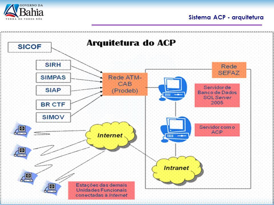 Sistema ACP Próximas Ações: Integração Plena entre o ACP e o FIPLAN / NBCASP (2013); Gestão do comportamento dos principais 10 itens de custo em todas as unidades do Estado, com análise comparativa anual (por centros de custos); Implementação do Data Warehouse para melhor performance e flexibilidade nas consultas; Criação de Núcleos de Gestão de Custos nas Secretarias; Articulação com o Escritório da Qualidade do Gasto Público (Programa Compromisso Bahia); Ênfase na Gestão de Custos de Serviços Públicos Finais.