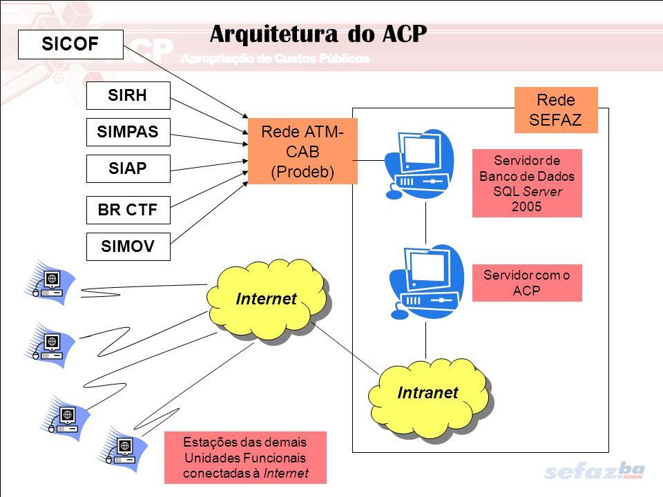 Arquitetura do ACP SICOF SIRH SIMPAS SIAP Rede SEFAZ Rede ATM- CAB (Prodeb) Servidor de Banco de Dados SQL Server 2005 Servidor com o ACP Intranet Int