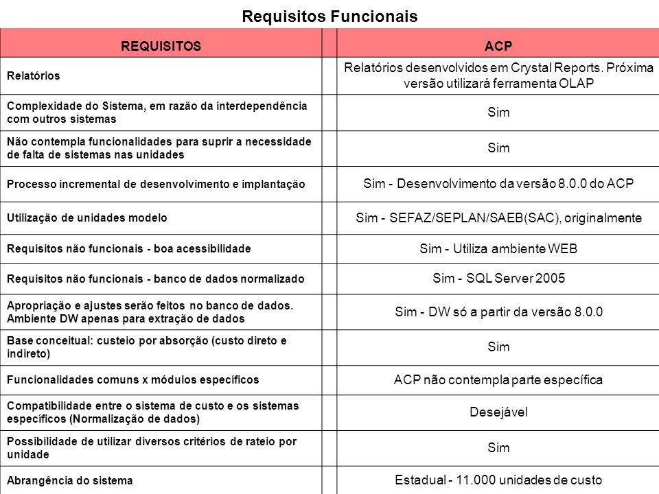 Requisitos Funcionais REQUISITOSACP Relatórios Relatórios desenvolvidos em Crystal Reports. Próxima versão utilizará ferramenta OLAP Complexidade do S