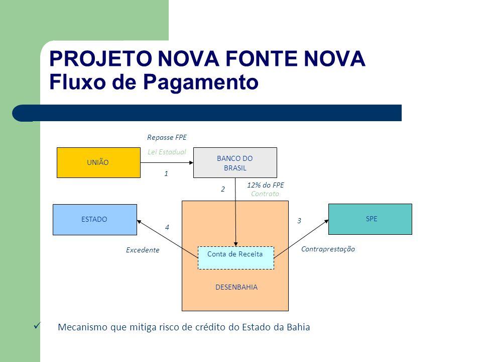 UNIÃO BANCO DO BRASIL Repasse FPE Lei Estadual SPE ESTADO Contraprestação Excedente Conta de Receita DESENBAHIA 12% do FPE 1 2 3 4 Contrato Mecanismo