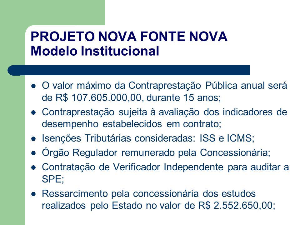 PROJETO NOVA FONTE NOVA Modelo Institucional O valor máximo da Contraprestação Pública anual será de R$ 107.605.000,00, durante 15 anos; Contraprestaç