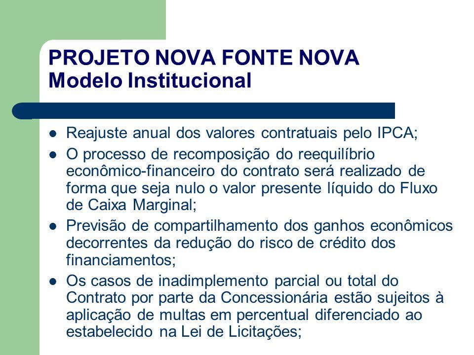 PROJETO NOVA FONTE NOVA Modelo Institucional Reajuste anual dos valores contratuais pelo IPCA; O processo de recomposição do reequilíbrio econômico-fi