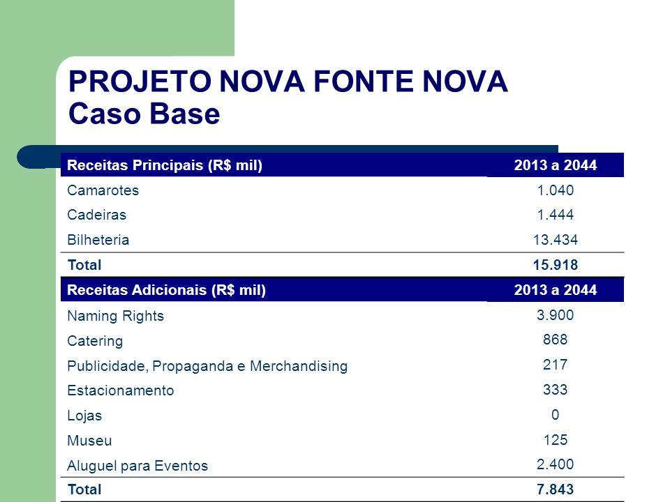 PROJETO NOVA FONTE NOVA Caso Base Receitas Principais (R$ mil)2013 a 2044 Camarotes1.040 Cadeiras1.444 Bilheteria13.434 Total15.918 Receitas Adicionai