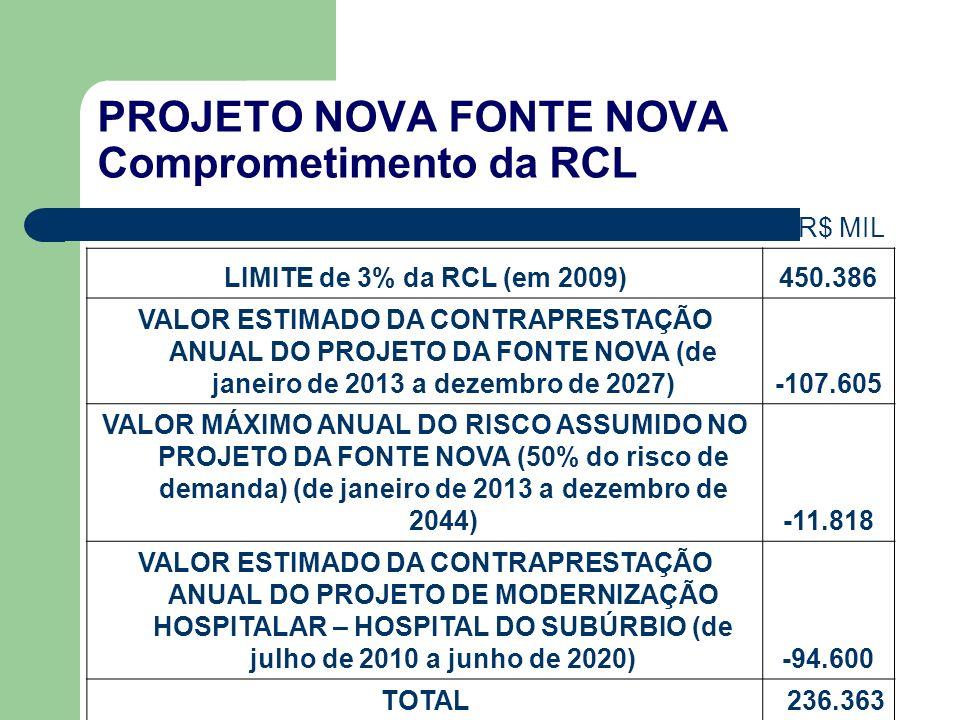 PROJETO NOVA FONTE NOVA Comprometimento da RCL R$ MIL LIMITE de 3% da RCL (em 2009)450.386 VALOR ESTIMADO DA CONTRAPRESTAÇÃO ANUAL DO PROJETO DA FONTE