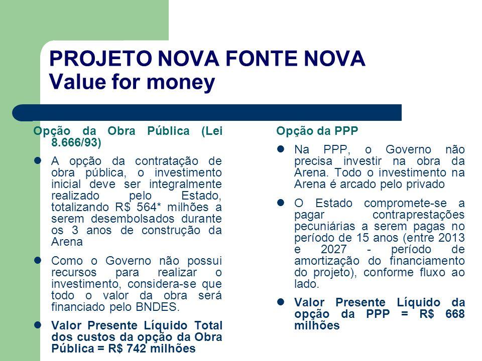 PROJETO NOVA FONTE NOVA Value for money Opção da Obra Pública (Lei 8.666/93) A opção da contratação de obra pública, o investimento inicial deve ser i