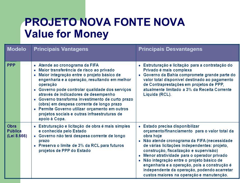 PROJETO NOVA FONTE NOVA Value for Money ModeloPrincipais VantagensPrincipais Desvantagens PPP Atende ao cronograma da FIFA Maior transferência de risc