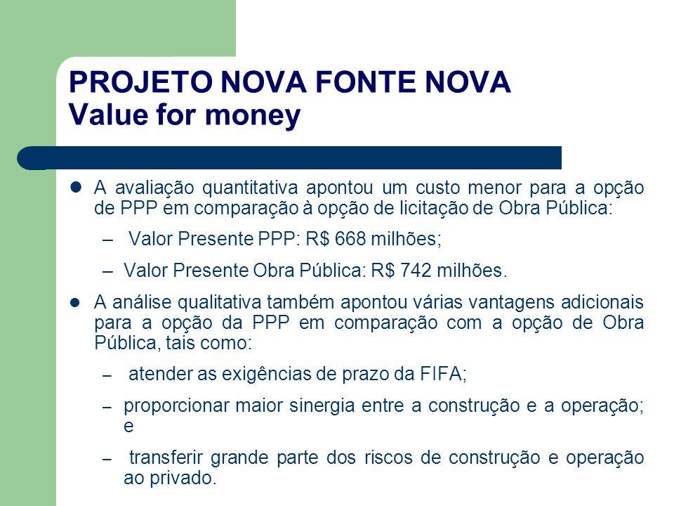 PROJETO NOVA FONTE NOVA Value for money A avaliação quantitativa apontou um custo menor para a opção de PPP em comparação à opção de licitação de Obra