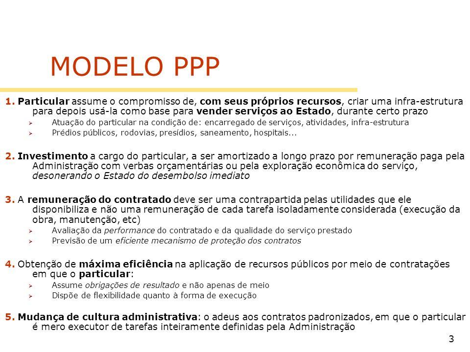 3 MODELO PPP 1. Particular assume o compromisso de, com seus próprios recursos, criar uma infra-estrutura para depois usá-la como base para vender ser