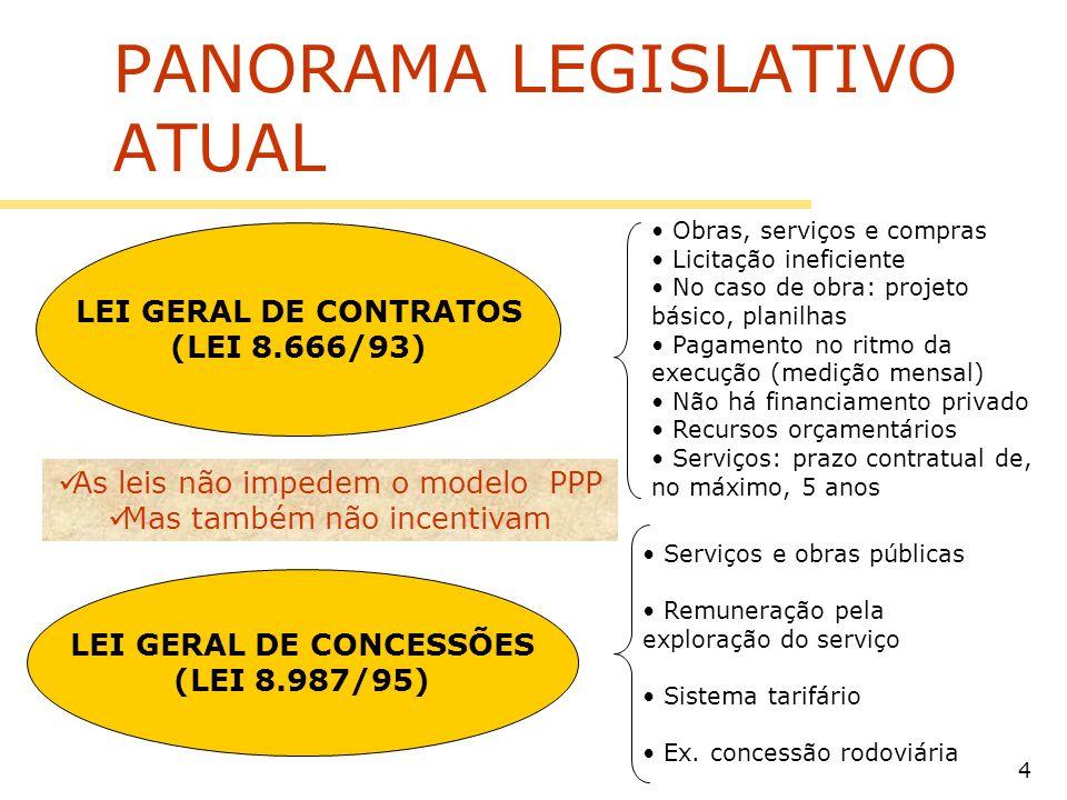 4 PANORAMA LEGISLATIVO ATUAL LEI GERAL DE CONTRATOS (LEI 8.666/93) LEI GERAL DE CONCESSÕES (LEI 8.987/95) Obras, serviços e compras Licitação ineficie