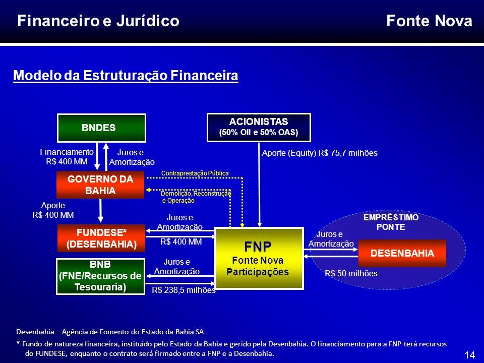 Fonte Nova 14 Financeiro e Jurídico BNDES FNP Fonte Nova Participações Financiamento R$ 400 MM BNB (FNE/Recursos de Tesouraria) Juros e Amortização R$