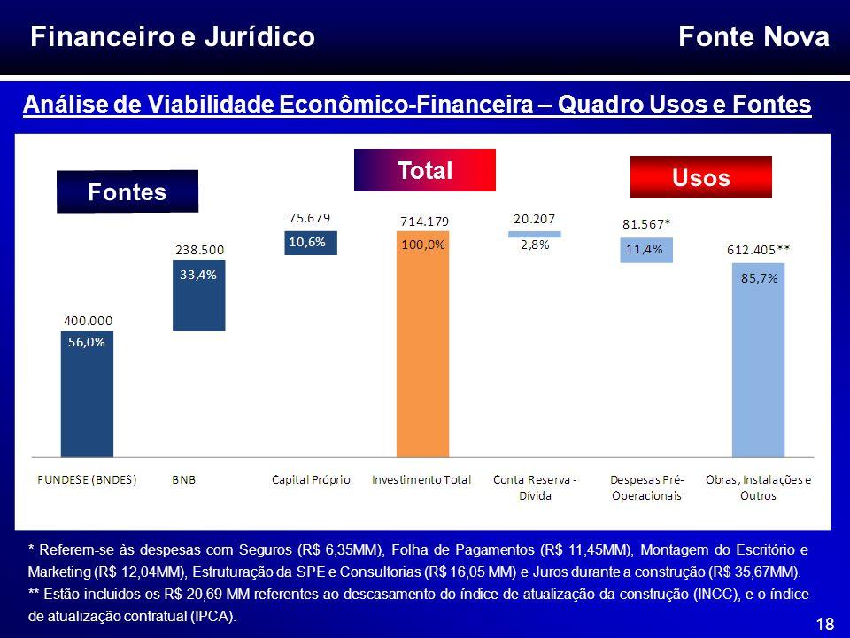 Fonte Nova 18 Financeiro e Jurídico Análise de Viabilidade Econômico-Financeira – Quadro Usos e Fontes Fontes Usos Total * Referem-se às despesas com