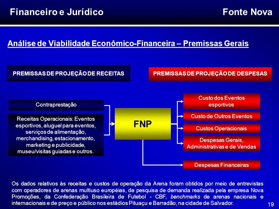 Fonte Nova 19 Financeiro e Jurídico Análise de Viabilidade Econômico-Financeira – Premissas Gerais Receitas Operacionais: Eventos esportivos, aluguel