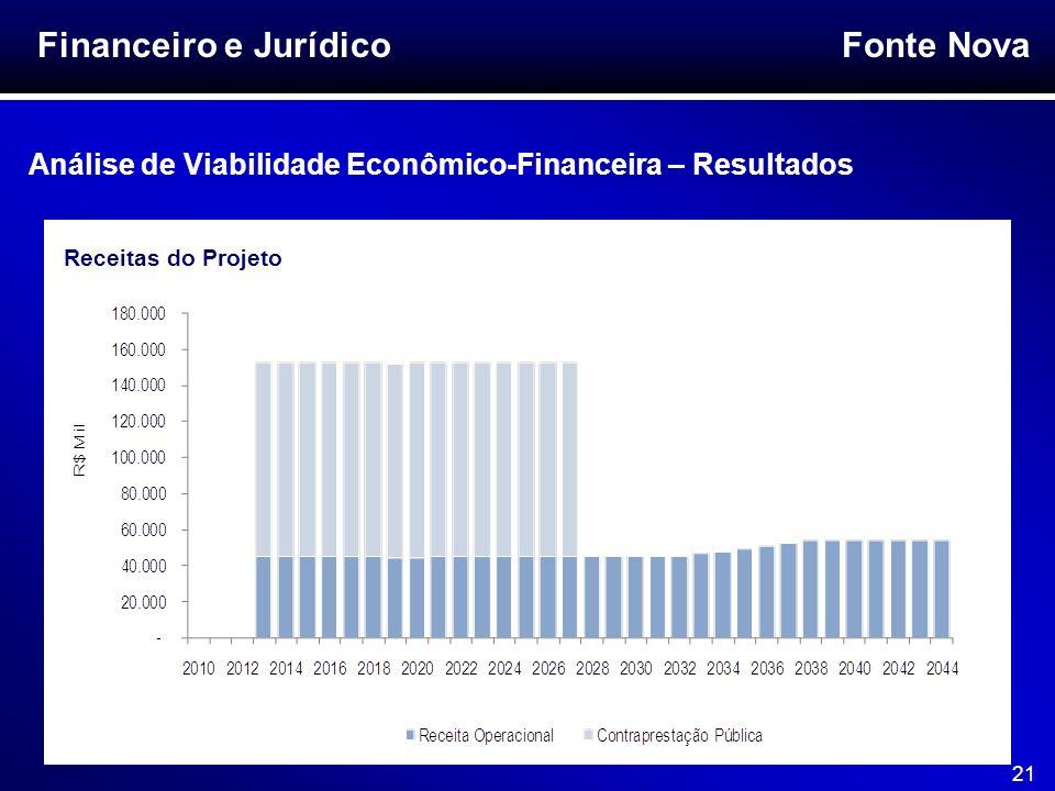 Fonte Nova 21 Financeiro e Jurídico Análise de Viabilidade Econômico-Financeira – Resultados Receitas do Projeto