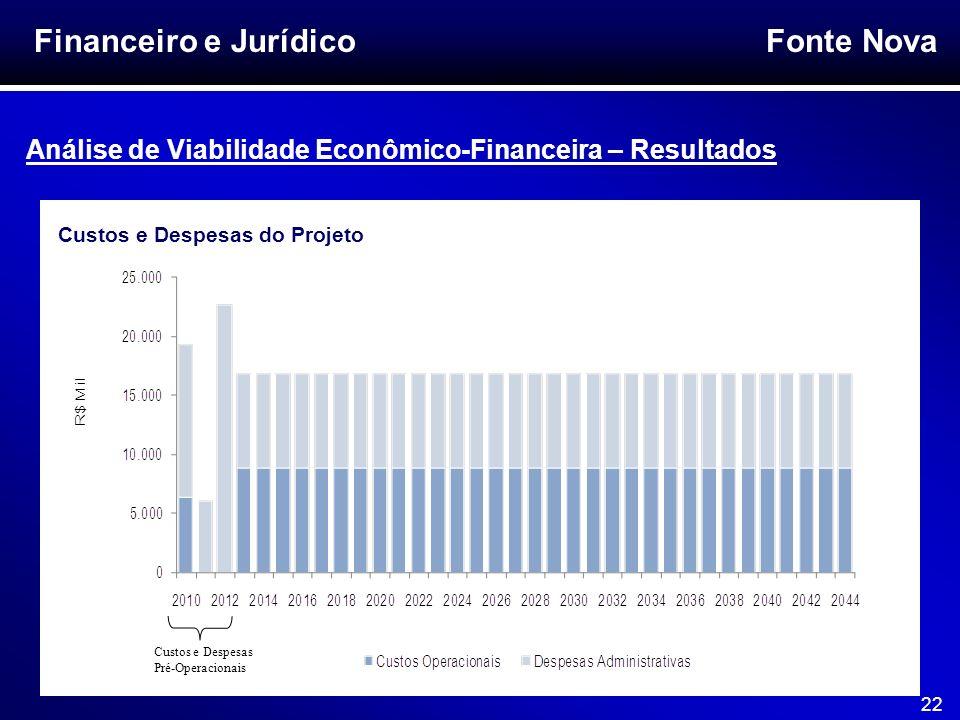 Fonte Nova 22 Financeiro e Jurídico Análise de Viabilidade Econômico-Financeira – Resultados Custos e Despesas do Projeto Custos e Despesas Pré-Operac
