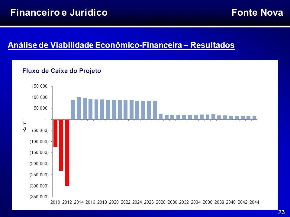 Fonte Nova 23 Financeiro e Jurídico Análise de Viabilidade Econômico-Financeira – Resultados Fluxo de Caixa do Projeto