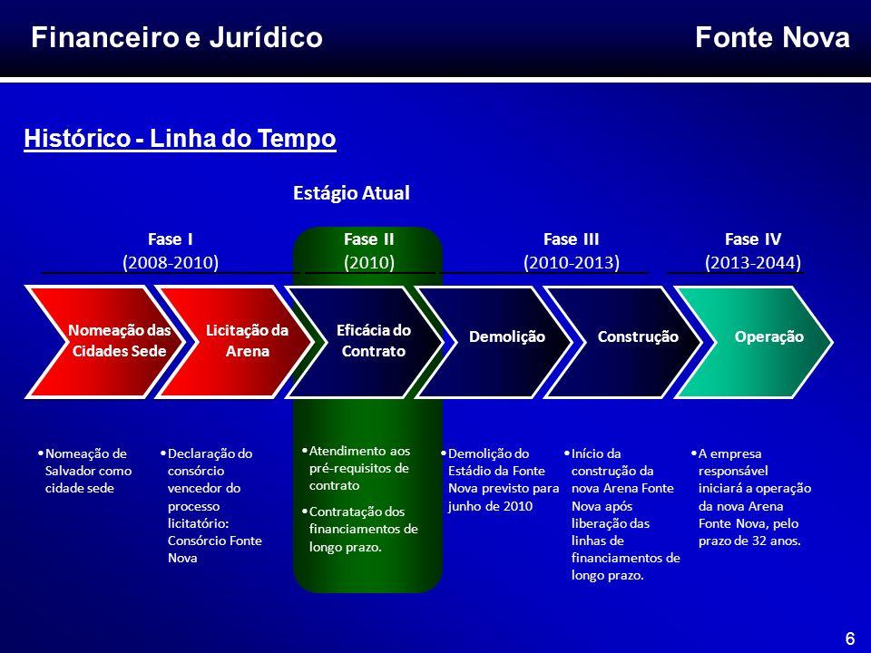 Fonte Nova 6 Financeiro e Jurídico Histórico - Linha do Tempo Nomeação das Cidades Sede Licitação da Arena Eficácia do Contrato DemoliçãoOperação Fase