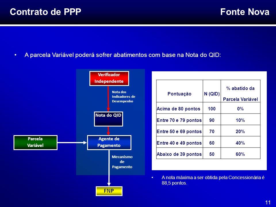 Fonte Nova 11 Contrato de PPP A parcela Variável poderá sofrer abatimentos com base na Nota do QID: PontuaçãoN (QID) % abatido da Parcela Variável Aci