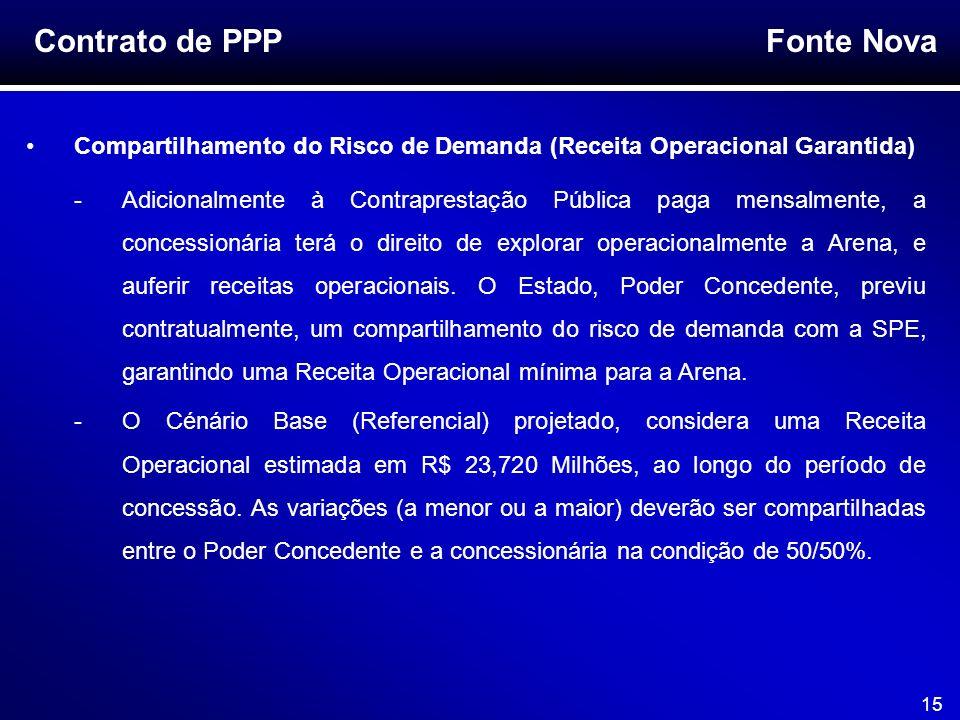 Fonte Nova 15 Contrato de PPP Compartilhamento do Risco de Demanda (Receita Operacional Garantida) -Adicionalmente à Contraprestação Pública paga mens
