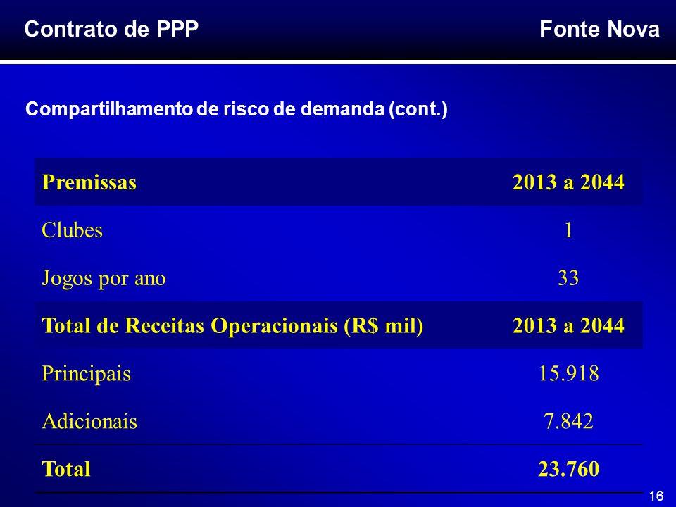 Fonte Nova 16 Premissas2013 a 2044 Clubes1 Jogos por ano33 Total de Receitas Operacionais (R$ mil)2013 a 2044 Principais15.918 Adicionais7.842 Total23