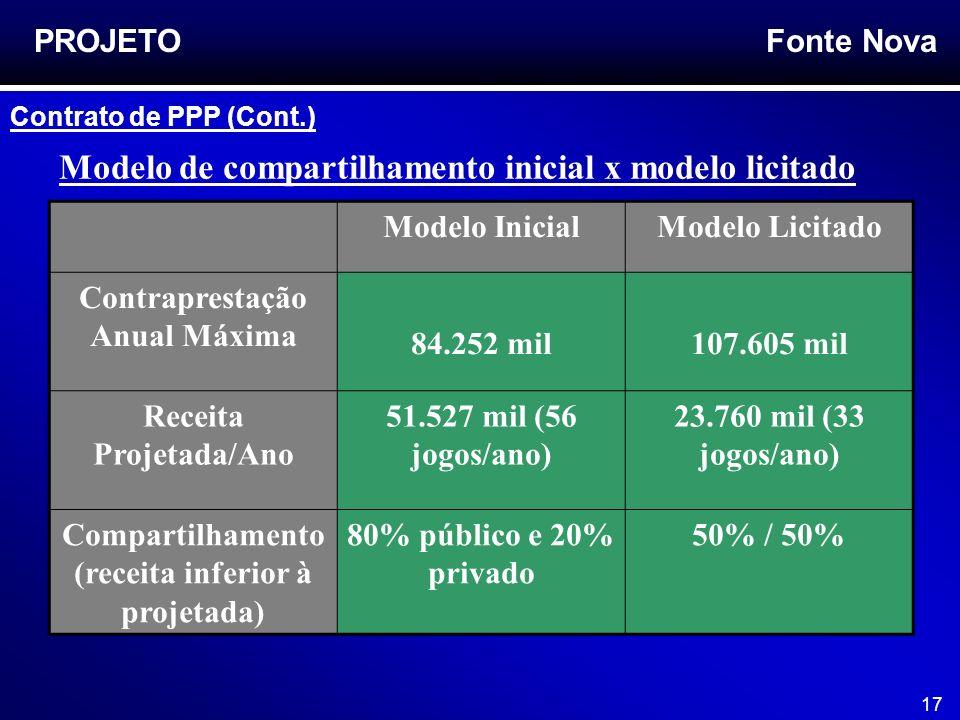 Fonte Nova 17 Modelo de compartilhamento inicial x modelo licitado PROJETO Modelo InicialModelo Licitado Contraprestação Anual Máxima 84.252 mil107.60