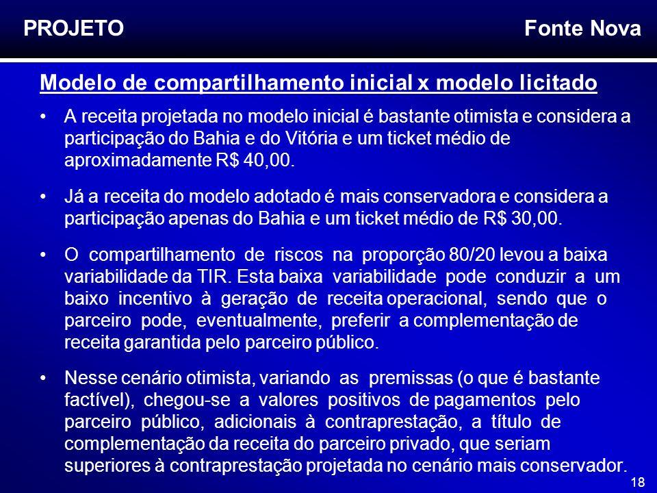 Fonte Nova 18 A receita projetada no modelo inicial é bastante otimista e considera a participação do Bahia e do Vitória e um ticket médio de aproxima