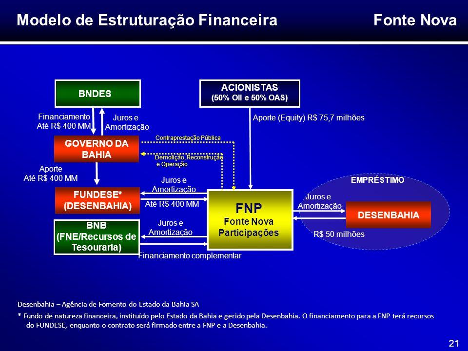 Fonte Nova 21 Modelo de Estruturação Financeira Desenbahia – Agência de Fomento do Estado da Bahia SA * Fundo de natureza financeira, instituído pelo