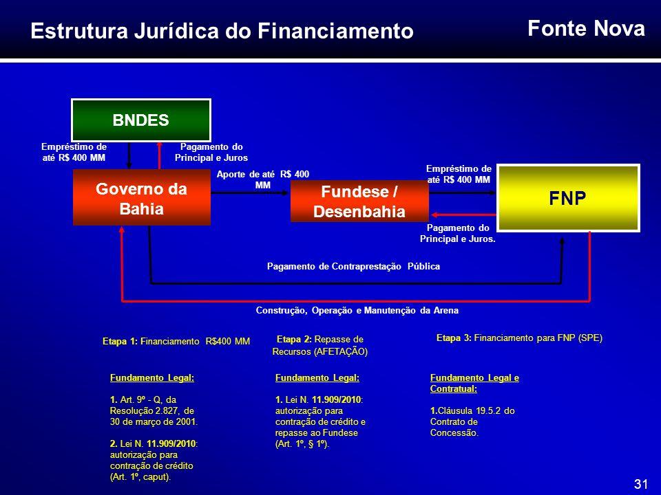 Fonte Nova 31 Governo da Bahia Pagamento do Principal e Juros FNP BNDES Fundese / Desenbahia Empréstimo de até R$ 400 MM Aporte de até R$ 400 MM Empré