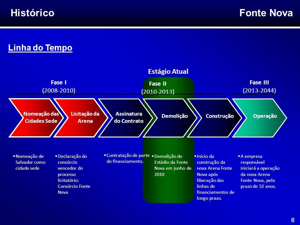 Fonte Nova 6 Histórico Linha do Tempo Nomeação das Cidades Sede Licitação da Arena Assinatura do Contrato DemoliçãoOperação Fase I (2008-2010) Fase II