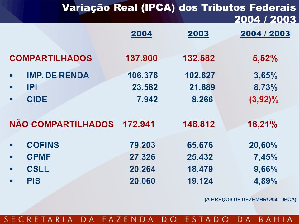 Variação Real (IPCA) dos Tributos Federais 2004 / 2003 2004 2003 2004 / 2003 COMPARTILHADOS 137.900132.582 5,52% IMP. DE RENDA 106.376 102.627 3,65% I