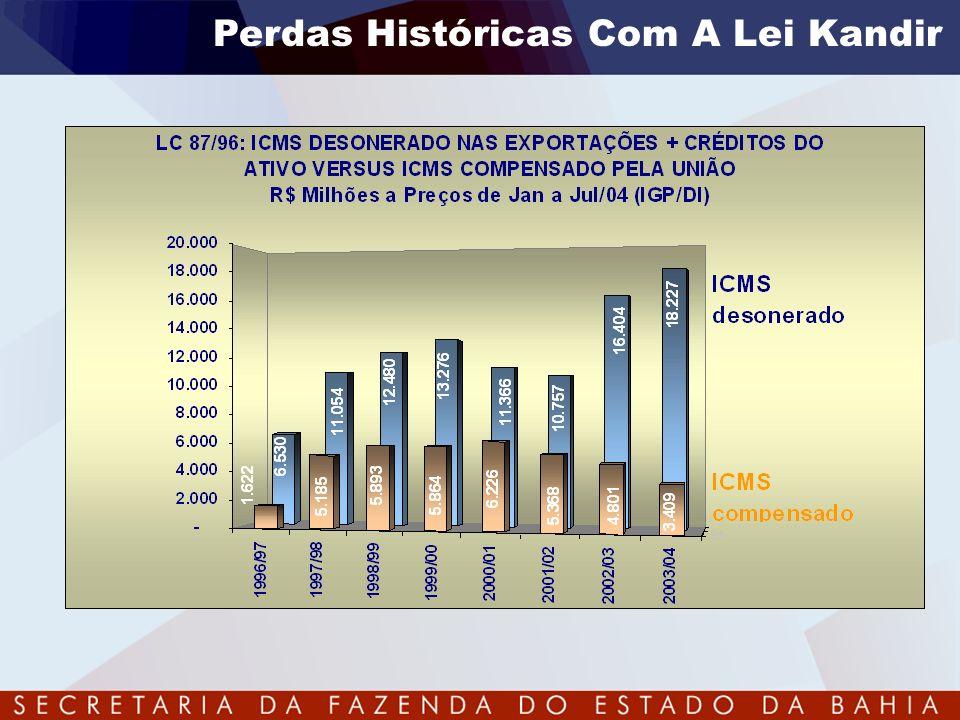 Perdas Históricas Com A Lei Kandir