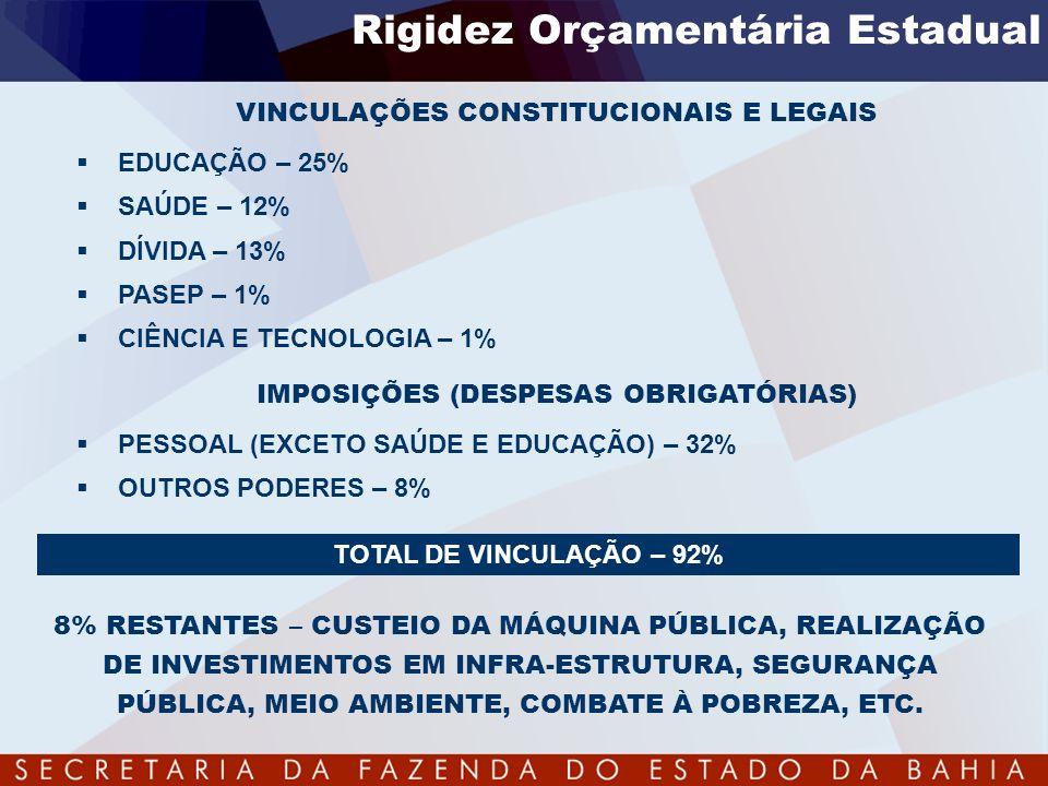 TOTAL DE VINCULAÇÃO – 92% Rigidez Orçamentária Estadual VINCULAÇÕES CONSTITUCIONAIS E LEGAIS EDUCAÇÃO – 25% SAÚDE – 12% DÍVIDA – 13% PASEP – 1% CIÊNCI