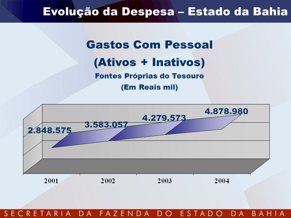 Gastos Com Pessoal (Ativos + Inativos) Fontes Próprias do Tesouro (Em Reais mil) Evolução da Despesa – Estado da Bahia