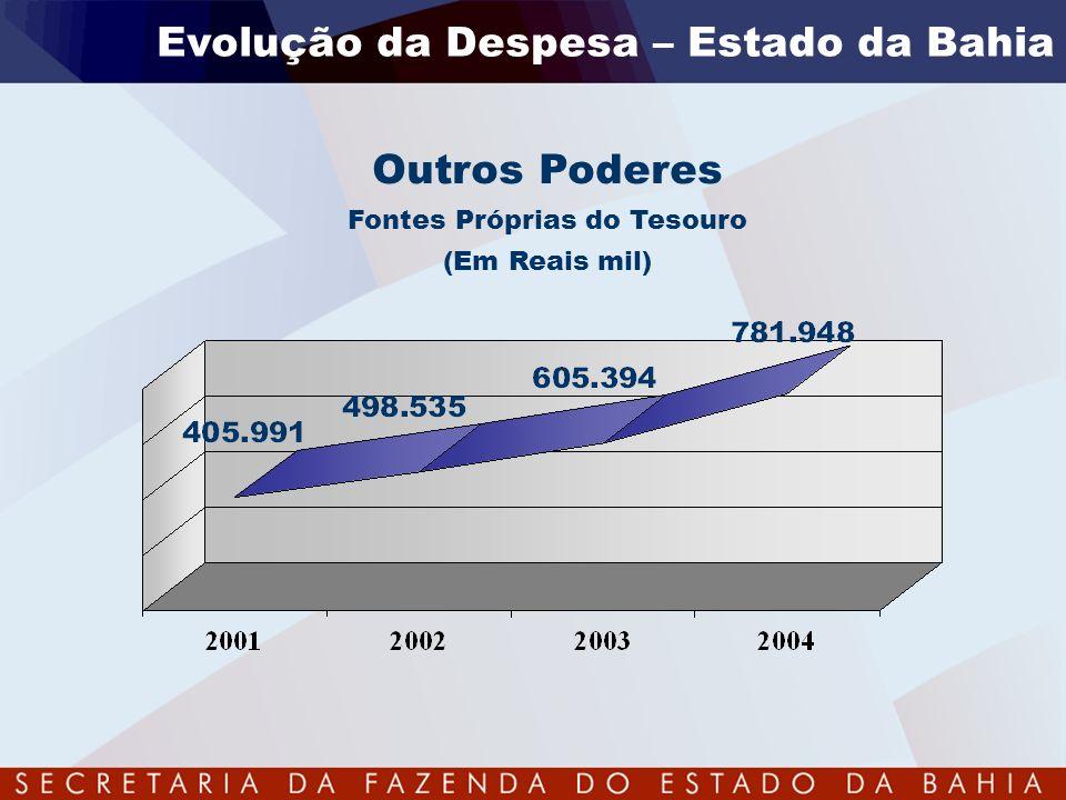 Evolução da Despesa – Estado da Bahia Outros Poderes Fontes Próprias do Tesouro (Em Reais mil)