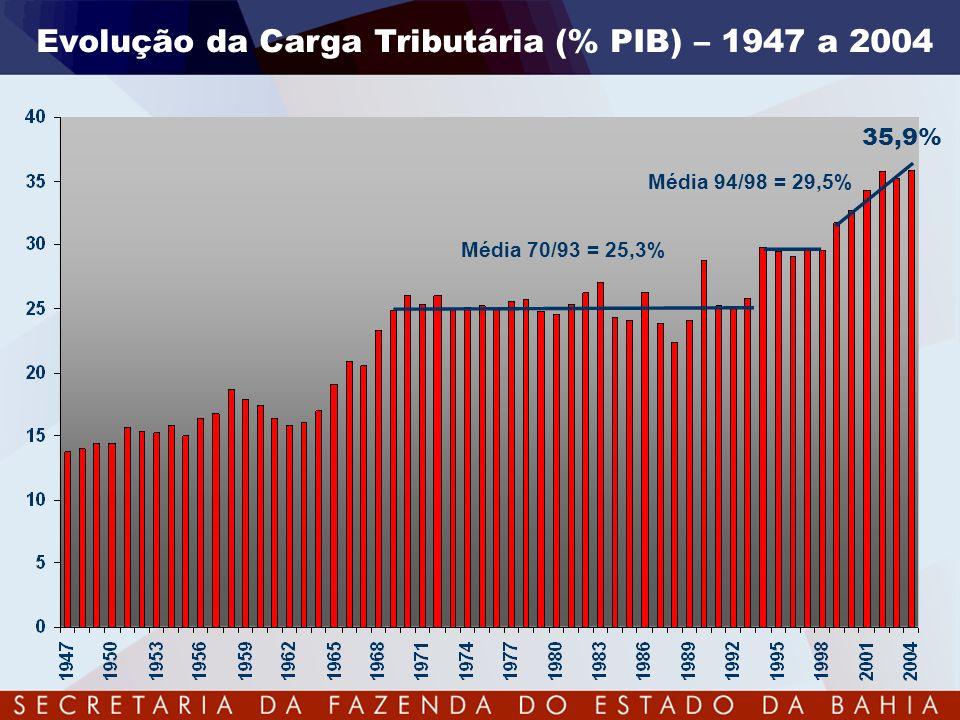 Distribuição Federativa do Bolo Tributário - 2004 Municipal 4,3% Estadual 26% Federal 69,7% Municipal 16,6% Estadual 23,6% Federal 59,8%