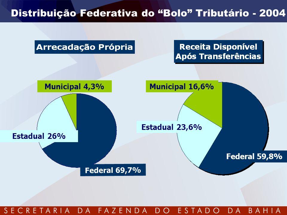 TOTAL DE VINCULAÇÃO – 92% Rigidez Orçamentária Estadual VINCULAÇÕES CONSTITUCIONAIS E LEGAIS EDUCAÇÃO – 25% SAÚDE – 12% DÍVIDA – 13% PASEP – 1% CIÊNCIA E TECNOLOGIA – 1% IMPOSIÇÕES (DESPESAS OBRIGATÓRIAS) PESSOAL (EXCETO SAÚDE E EDUCAÇÃO) – 32% OUTROS PODERES – 8% 8% RESTANTES – CUSTEIO DA MÁQUINA PÚBLICA, REALIZAÇÃO DE INVESTIMENTOS EM INFRA-ESTRUTURA, SEGURANÇA PÚBLICA, MEIO AMBIENTE, COMBATE À POBREZA, ETC.