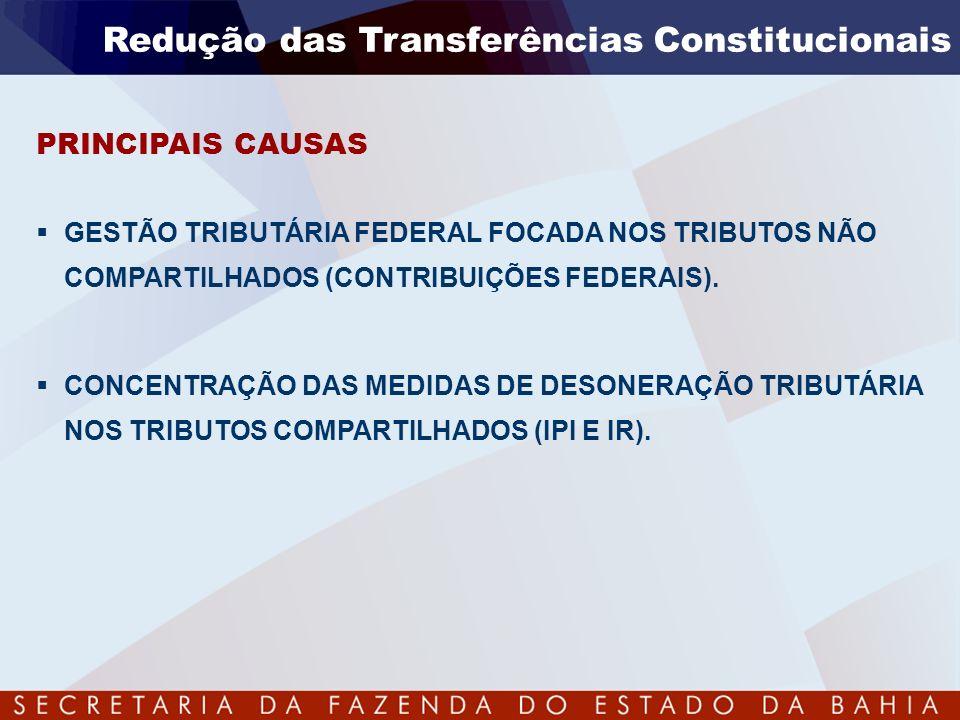 Evolução da Despesa – Estado da Bahia Investimentos Com Recursos Próprios Fontes Próprias do Tesouro (Em Reais mil)