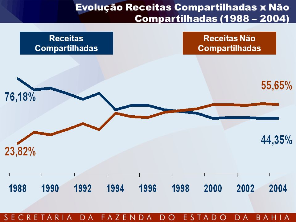 Variação Real (IPCA) dos Tributos Federais 2004 / 2003 2004 2003 2004 / 2003 COMPARTILHADOS 137.900132.582 5,52% IMP.