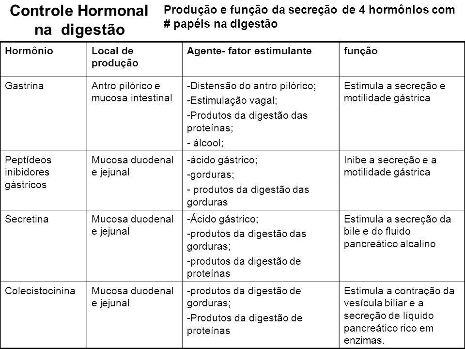 Controle Hormonal na digestão Produção e função da secreção de 4 hormônios com # papéis na digestão HormônioLocal de produção Agente- fator estimulant