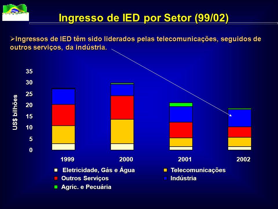IED vem caindo nos últimos meses US$ bilhões 0,5 0 1 2 3 4 5 6 jan 99 out 99 jul 00 abr 01 jan 02 out 02 mai 03 IED Líquido Mensal