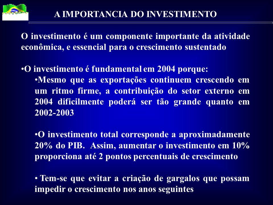 A IMPORTANCIA DO INVESTIMENTO O investimento é um componente importante da atividade econômica, e essencial para o crescimento sustentado O investimento é fundamental em 2004 porque: Mesmo que as exportações continuem crescendo em um ritmo firme, a contribuição do setor externo em 2004 dificilmente poderá ser tão grande quanto em 2002-2003 O investimento total corresponde a aproximadamente 20% do PIB.