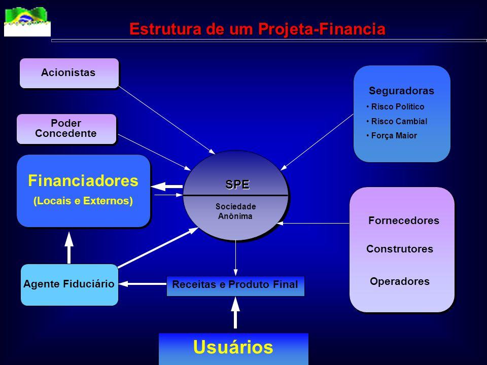 Projeta-Financia (Project Finance) Alavancagem financeira Estrutura contratual detalhada Participação dos agentes na elaboração do projeto Separação e