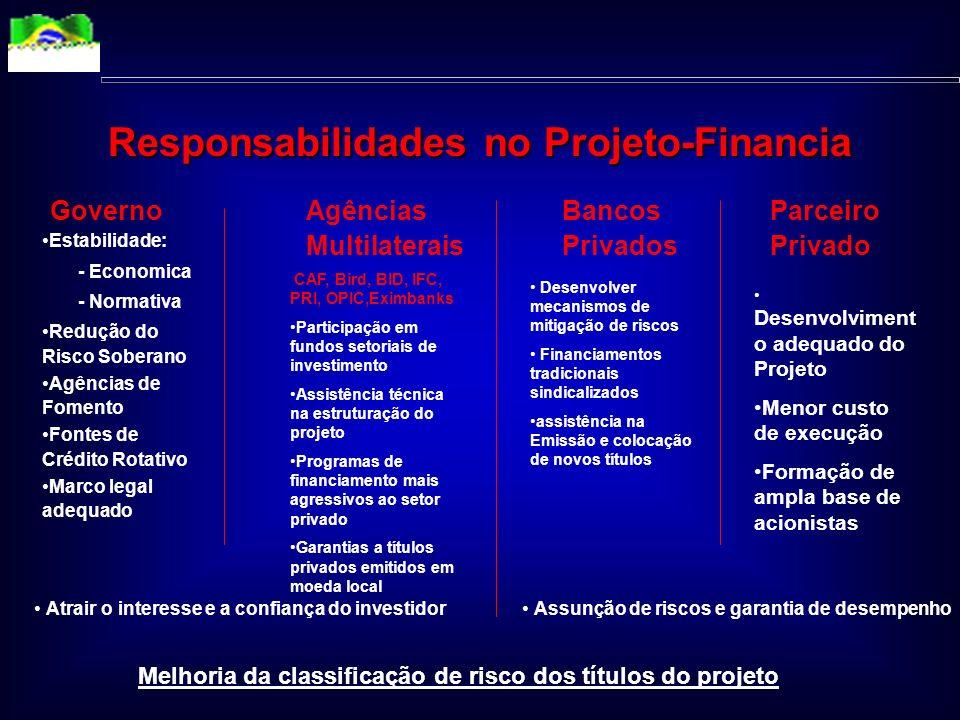 Acionistas Agente Fiduciário Receitas e Produto Final Poder Concedente Financiadores (Locais e Externos) Financiadores (Locais e Externos) Usuários Fo