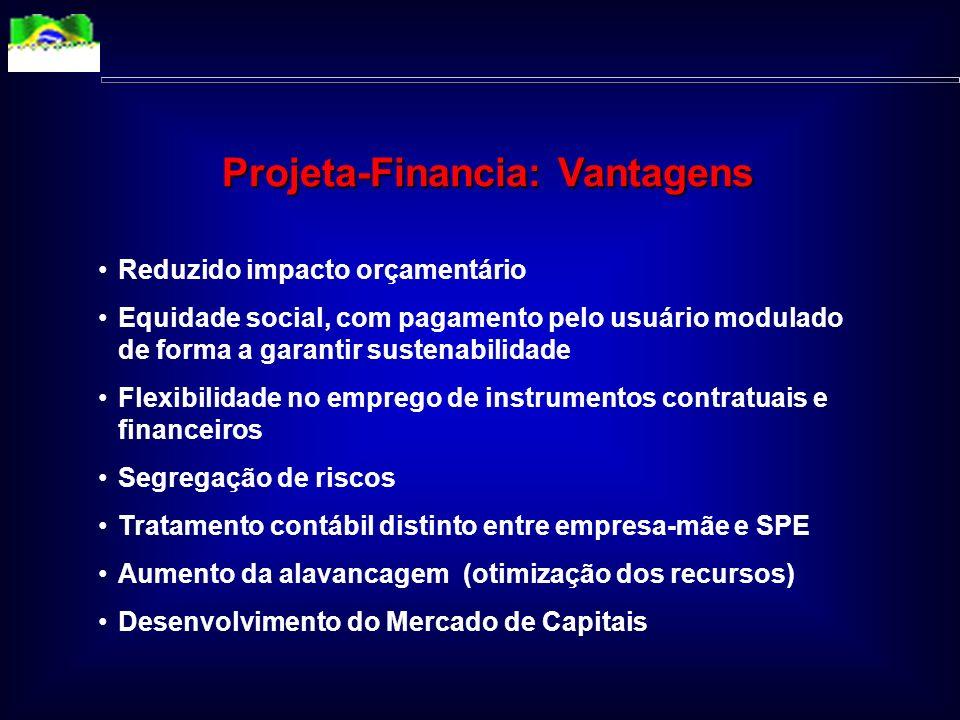 Responsabilidades no Projeto-Financia Governo Estabilidade: - Economica - Normativa Redução do Risco Soberano Agências de Fomento Fontes de Crédito Ro