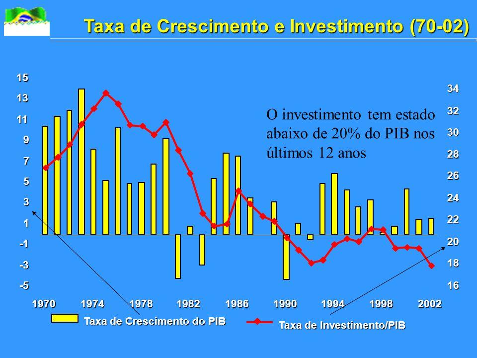 Taxa de Crescimento e Investimento (70-02) -5 -3 1 3 5 7 9 11 13 15 197019741978198219861990199419982002 16 18 20 22 24 26 28 30 32 34 Taxa de Crescimento do PIB Taxa de Investimento/PIB O investimento tem estado abaixo de 20% do PIB nos últimos 12 anos