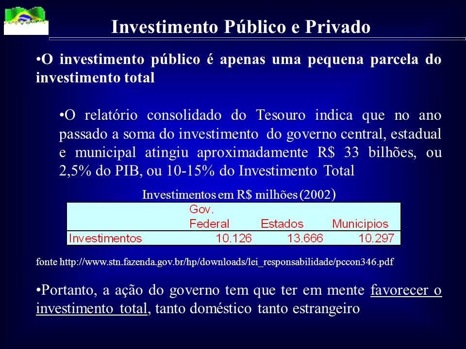 O investimento público é apenas uma pequena parcela do investimento total O relatório consolidado do Tesouro indica que no ano passado a soma do investimento do governo central, estadual e municipal atingiu aproximadamente R$ 33 bilhões, ou 2,5% do PIB, ou 10-15% do Investimento Total Investimentos em R$ milhões (2002 ) fonte http://www.stn.fazenda.gov.br/hp/downloads/lei_responsabilidade/pccon346.pdf Portanto, a ação do governo tem que ter em mente favorecer o investimento total, tanto doméstico tanto estrangeiro Investimento Público e Privado