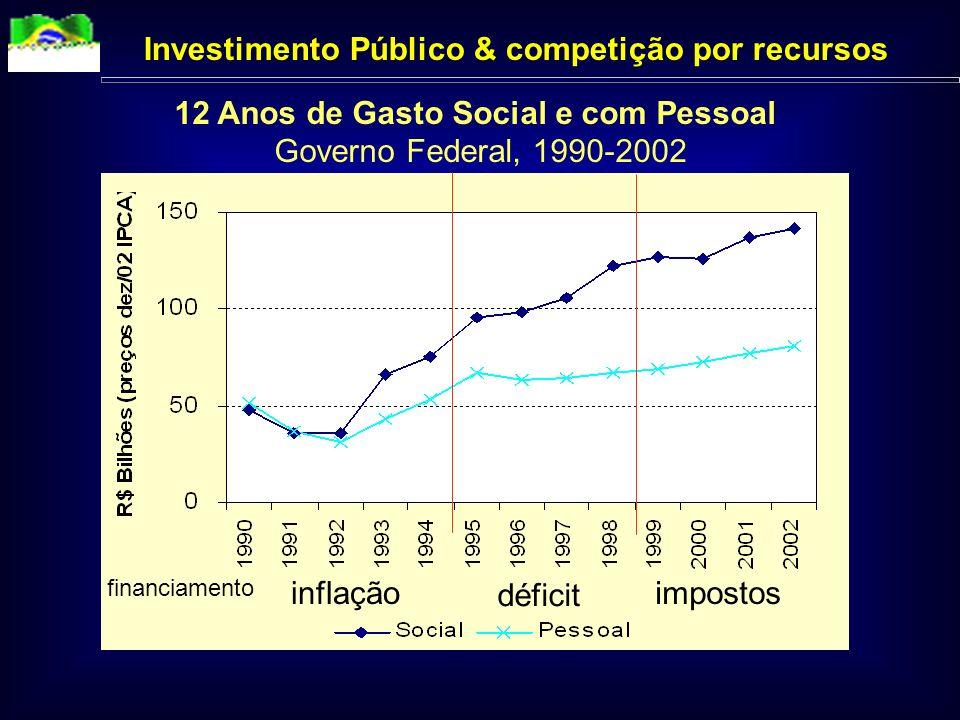 12 Anos de Gasto Social e com Pessoal Governo Federal, 1990-2002 inflação déficit Investimento Público & competição por recursos impostos financiamento