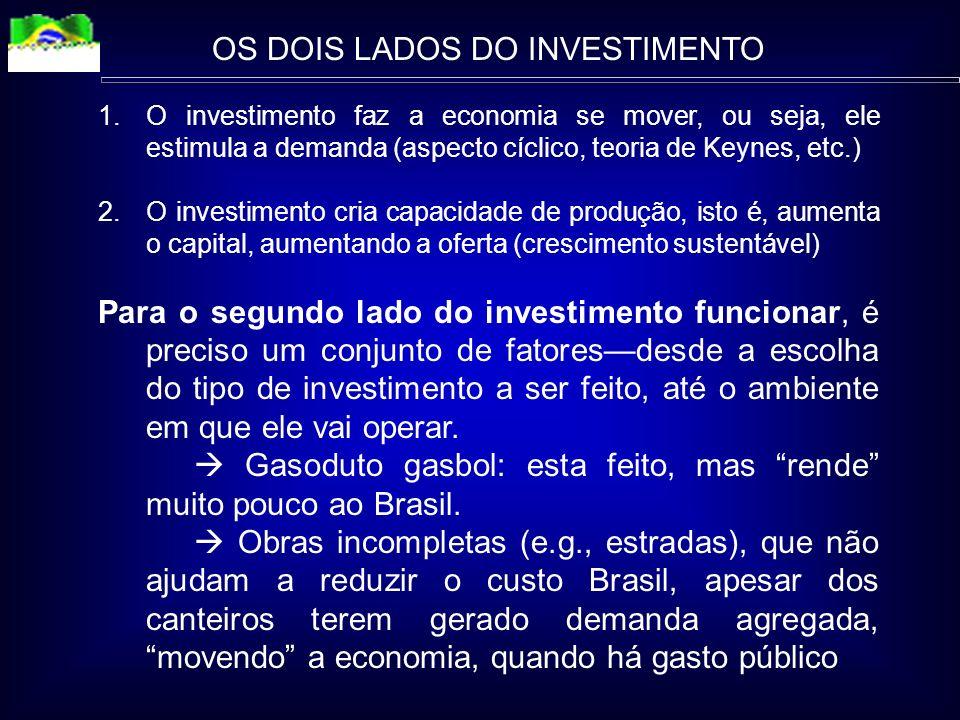 OS DOIS LADOS DO INVESTIMENTO 1.O investimento faz a economia se mover, ou seja, ele estimula a demanda (aspecto cíclico, teoria de Keynes, etc.) 2.O investimento cria capacidade de produção, isto é, aumenta o capital, aumentando a oferta (crescimento sustentável) Para o segundo lado do investimento funcionar, é preciso um conjunto de fatoresdesde a escolha do tipo de investimento a ser feito, até o ambiente em que ele vai operar.